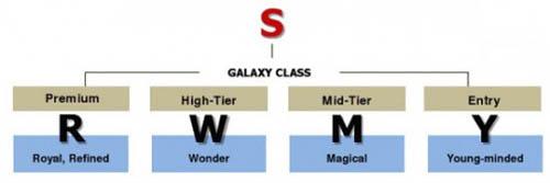 http://mobiset.ru/newsphoto3/August_2011/12/Samsung-mobile-naming-scheme-550x184.jpg