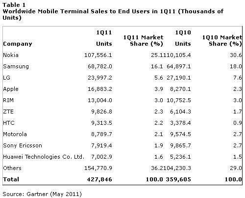 Gartner: Nokia занимает 25% рынка телефонов