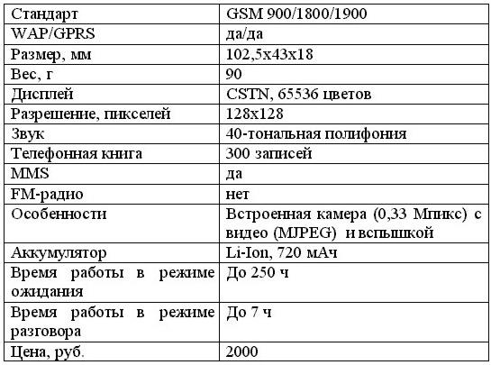 Sitronics SM-5120