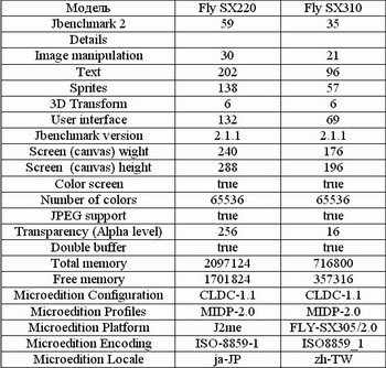 Fly SX220